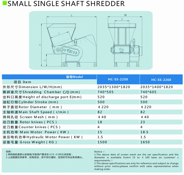 Single shaft secondary shredder parameters