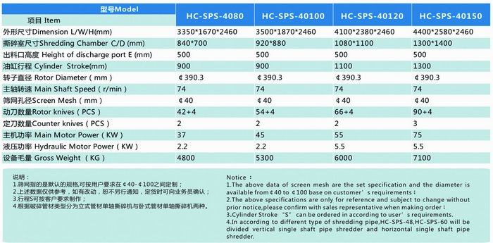 Single shaft pipe shredder model parameters